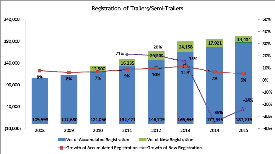Statistics-registered-trailers-011  Prime Mover and Trailer Registration for 2015 Statistics registered trailers 011