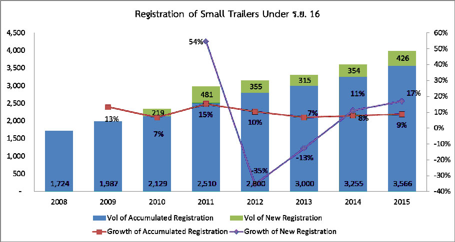 Statistics-registered-trailers-031  Prime Mover and Trailer Registration for 2015 Statistics registered trailers 031