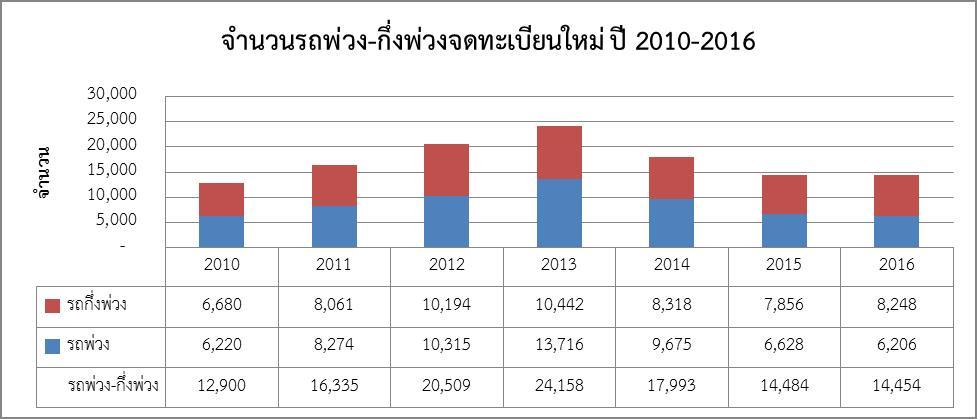 สถิติการจดทะเบียนรถพ่วง – รถกึ่งพ่วง และรถหัวลากปี 2016