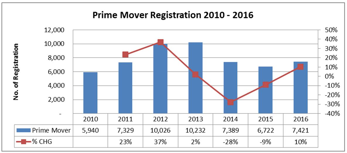 Trailer and Prime Mover Registration in Thailand 2016 Prime Mover Registration